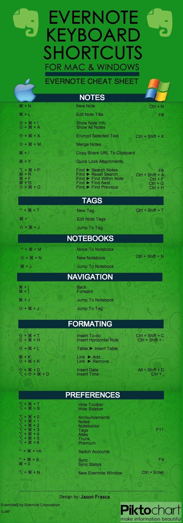 evernote shortcuts